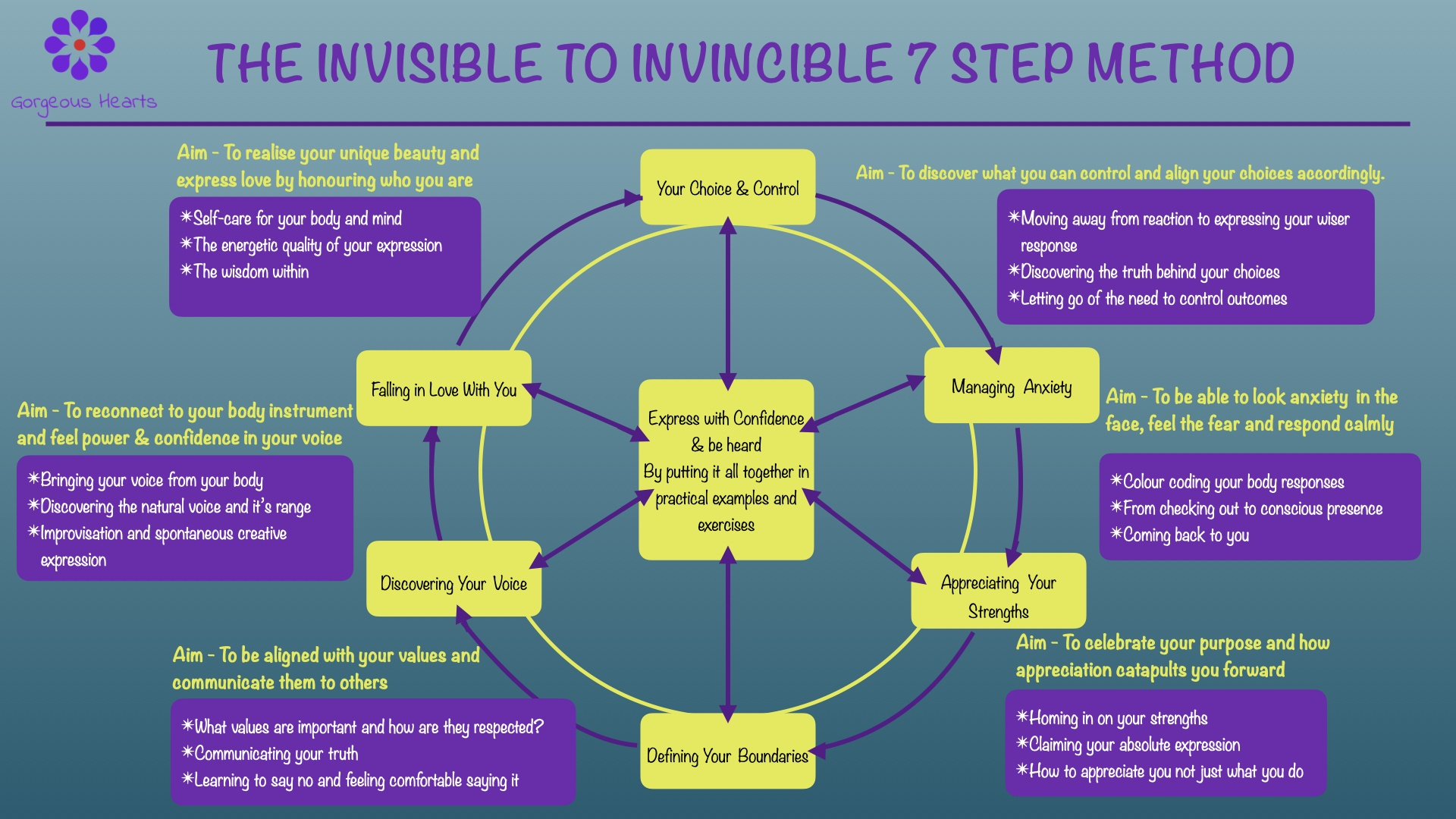 The invisible to Invincible 7 step method to confident expression