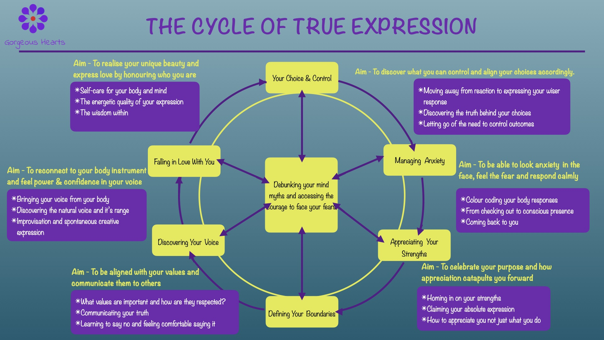 A diagram showing a cycle of steps that leads to authentic expression
