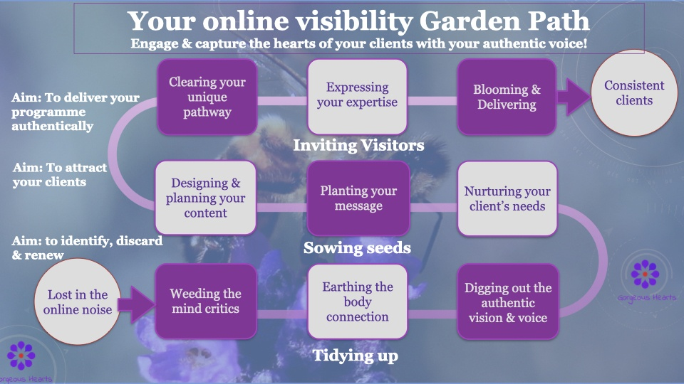 Your online visibility pathway